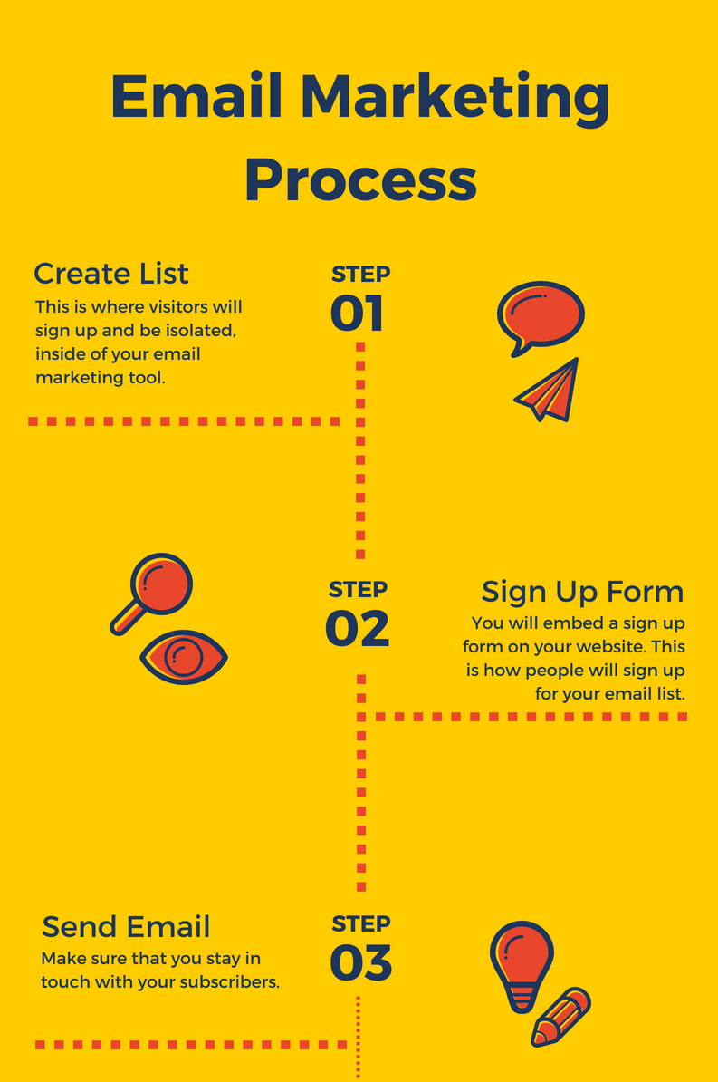 Three Steps for eMail Processing
